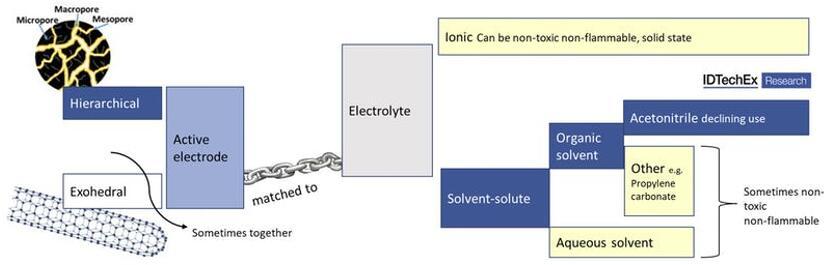 超级电容器材料的新兴选择