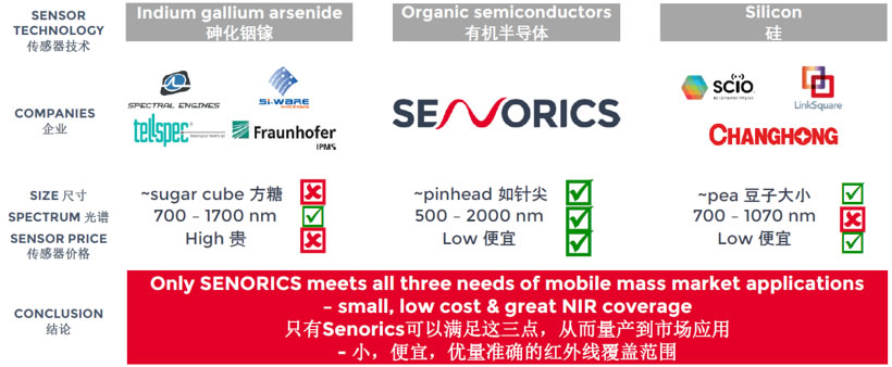 Senorics芯片级近红外光谱传感器与市场其它技术对比分析