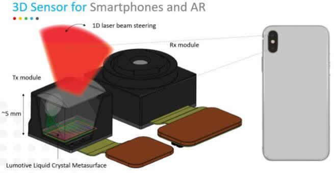 苹果新款iPad Pro示范效应,汽车激光雷达厂商跨界手机应用