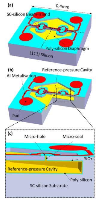 1美分!全球最小、最便宜的MEMS压力传感器芯片诞生