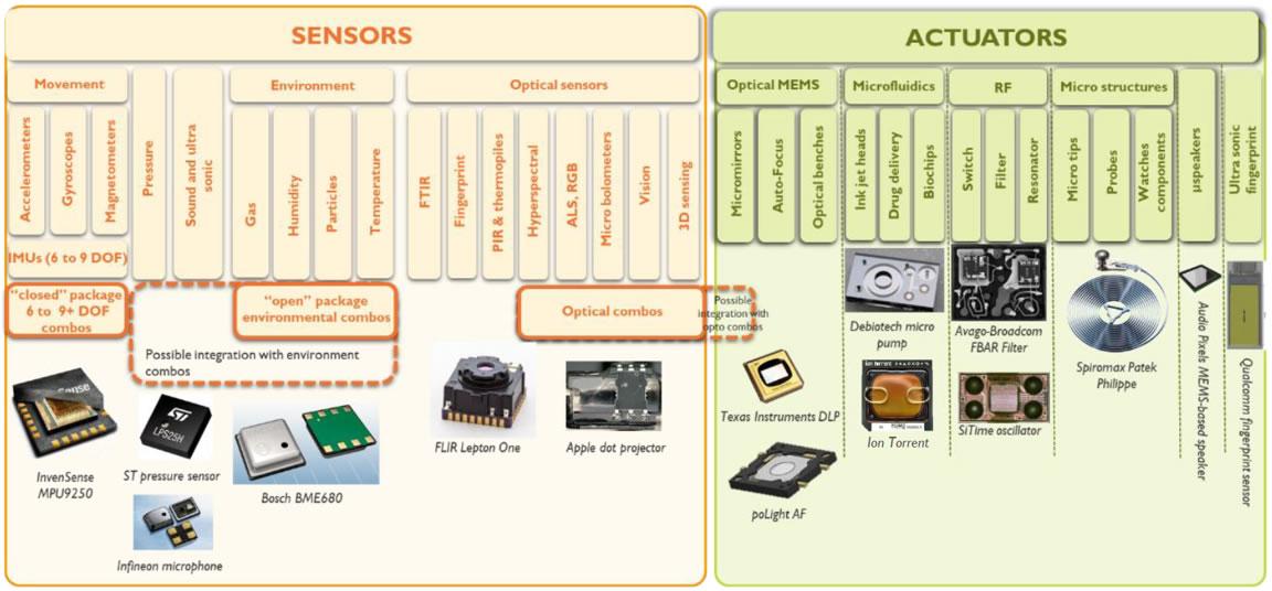 品种繁多的MEMS器件