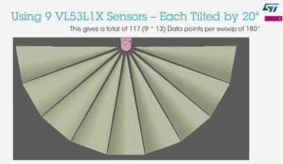 采用9颗VL53L3CX构建了覆盖180°视场的2D激光雷达