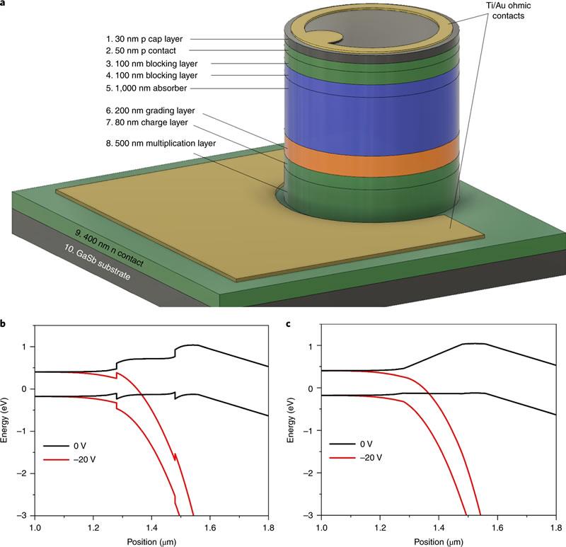 新型中红外APD打破激光雷达光电探测器性能极限
