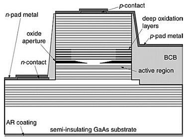 深氧化层氧化物限制型VCSEL