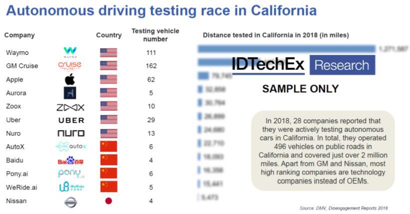 自动驾驶测试在美国加州如火如荼