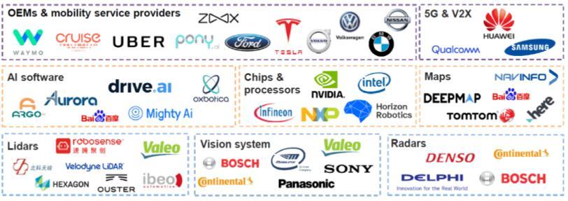 全球自动驾驶供应链