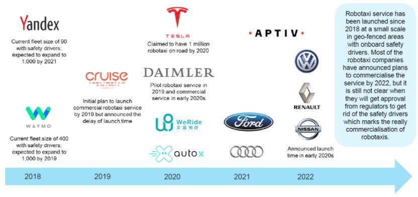 无人驾驶出租车主要竞争厂商及规划