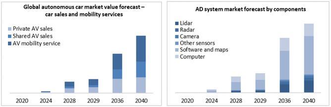 全球自动驾驶汽车和移动出行服务市场预测(左),按组件细分的自动驾驶系统市场预测(右)