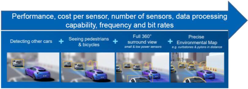 自动驾驶雷达技术发展路线图