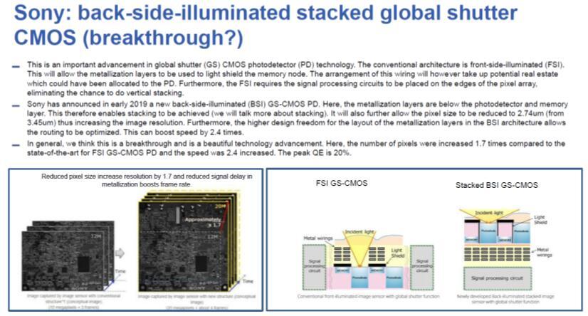 索尼(SONY)背照式全局快门CMOS堆栈图像传感器