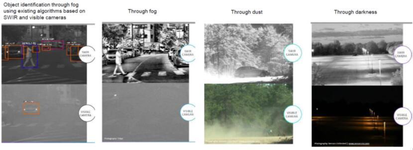 短波红外传感技术对于自动驾驶的作用
