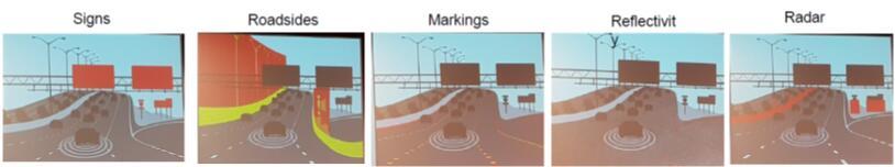 自动驾驶多层高清地图