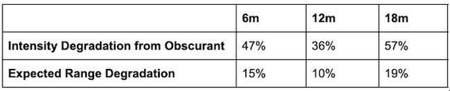 上表计算了不同测试距离时,遮蔽物对强度衰减及预期探测距离的影响
