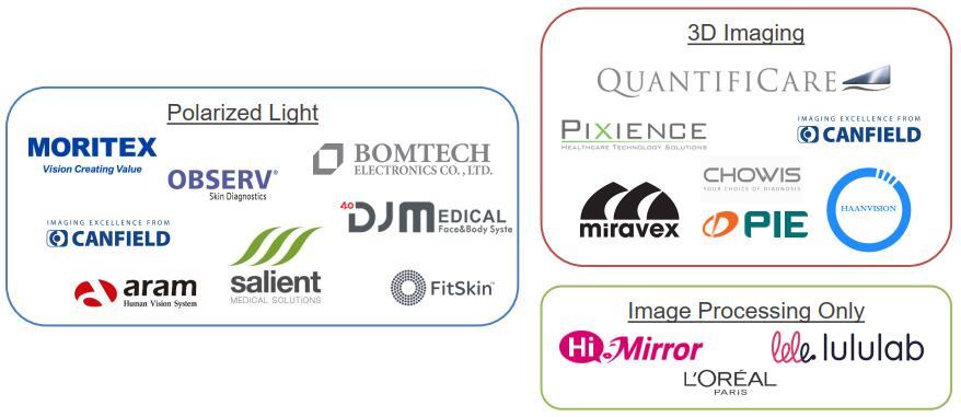 皮肤皱纹和毛孔相关的参与厂商及其解决方案(例如3D成像、图像处理和偏振光)