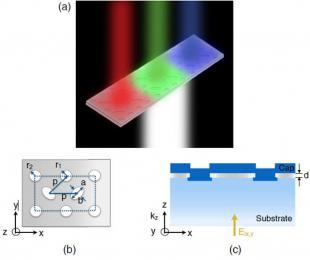 SPAD与超表面滤光片阵列集成,实现超低微光水平下的彩色图像重构