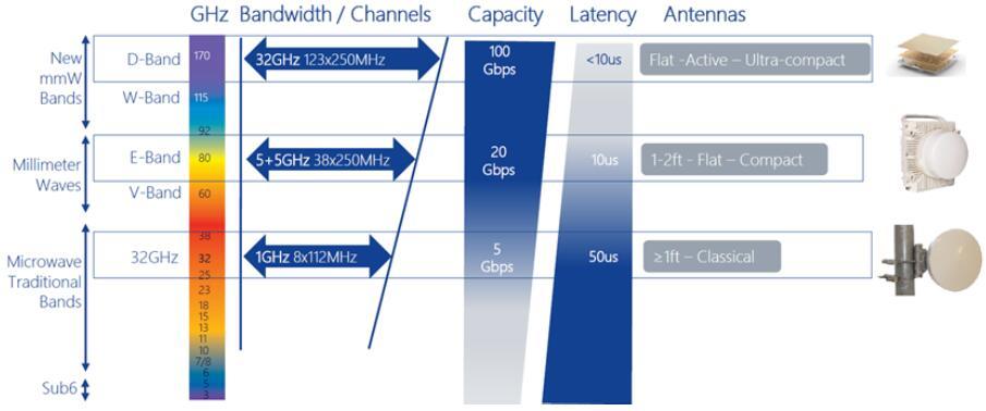 Sub-6 GHz和高频5G