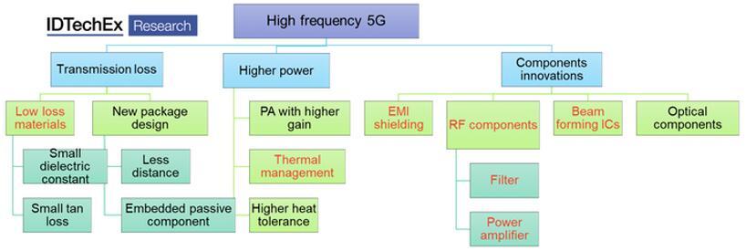 高频5G技术趋势、创新及挑战