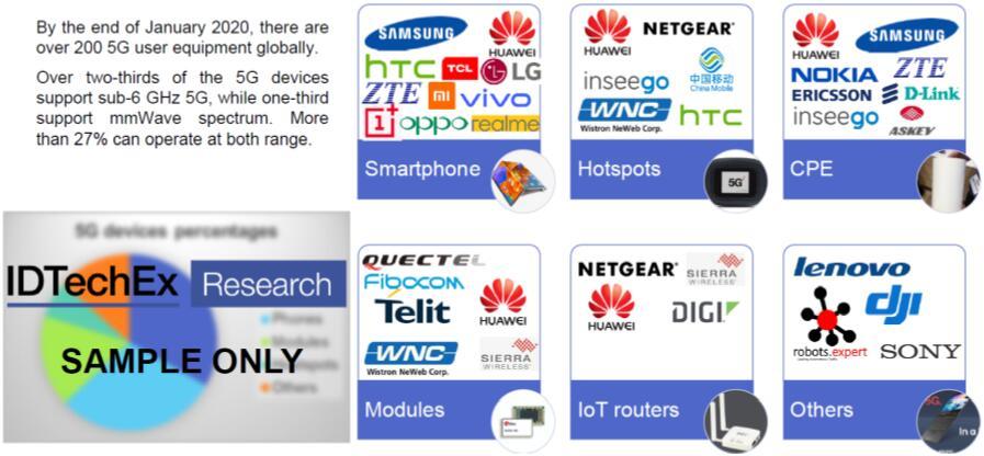 5G网络和用户设备主要供应商
