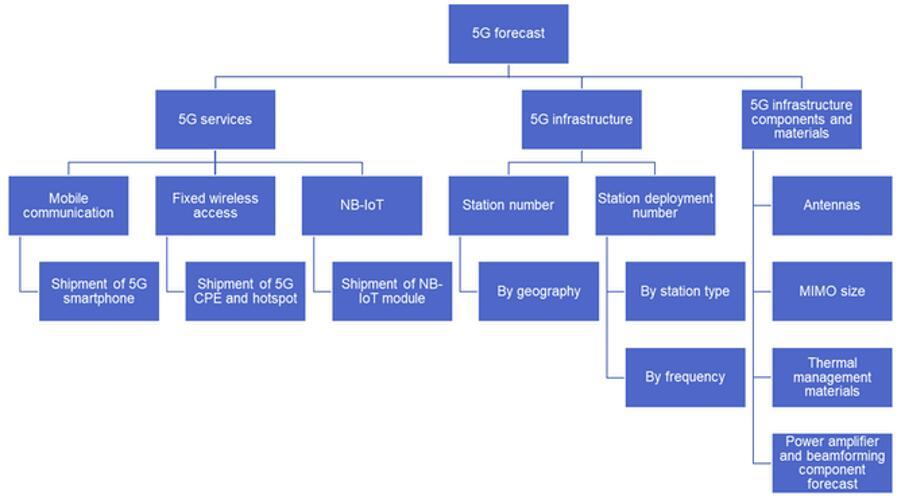 5G服务、基础设施、组件及材料预测概览