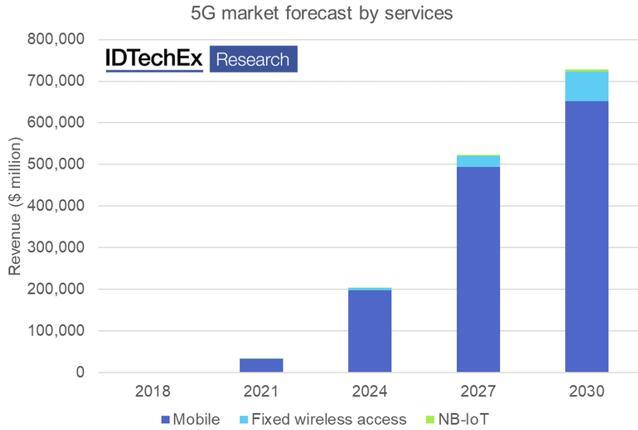 5G服务市场预测