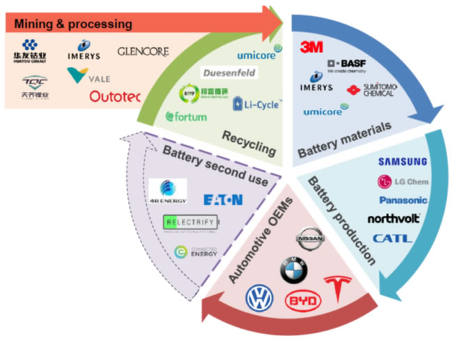 电动汽车锂离子电池回收价值链