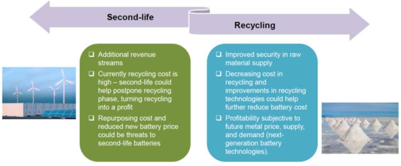 锂离子电池二次利用 & 回收