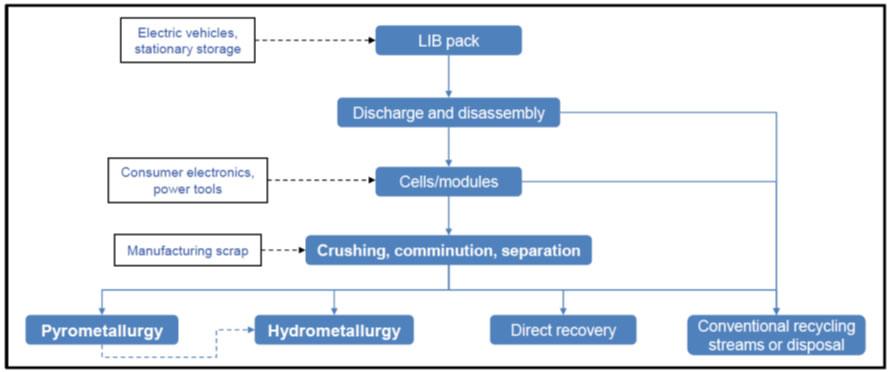 锂离子电池回收过程