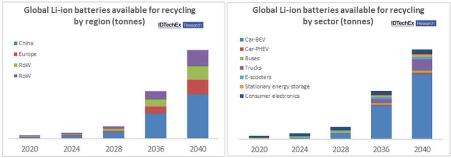 按地区(左)和应用(右)细分的全球锂离子电池回收市场预测