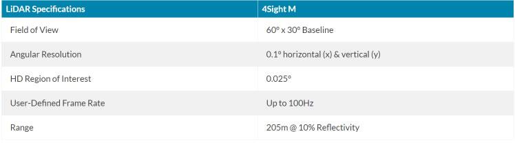 4Sight M的部分特性
