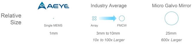 常用激光雷达传感器反射镜的镜面尺寸对比