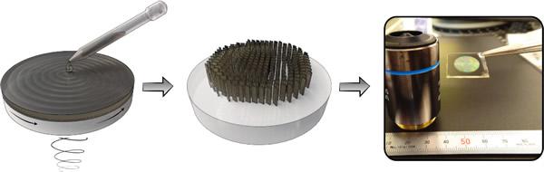 新方法通过电子束光刻技术进行负性光刻胶材料的图形化。宏观尺寸的超表面透镜可以在几个小时内制作完成,这比任何现有的基于EBL的方法都快得多。