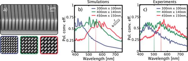 由负性光刻胶材料制成的双折射纳米鳍(nanofin)可用于超表面