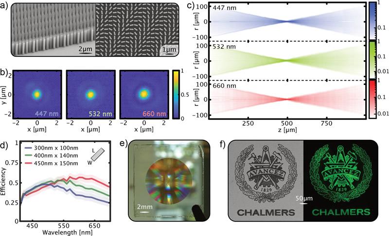 由负性光刻胶材料制成的透射式超透镜,用于聚焦和成像