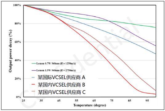 柠檬光子与国际对标厂商的VCSEL性能比较