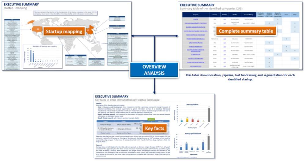 肿瘤免疫治疗领域初专利分析概览