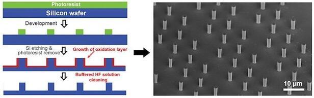 左图为硅柱制造流程示意图,右图为电子显微镜下的硅柱形貌展示