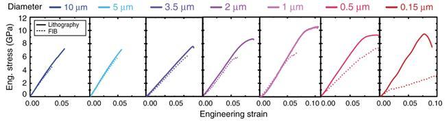 采用光刻工艺完成的硅柱(实线)和FIB工艺完成的硅柱(虚线)在恒定应变速率为5 × 10⁻⁴ s⁻¹变化下的应力曲线对比