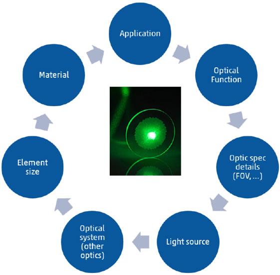 CDA为客户设计和制造的每一款微光学元件都各具特色