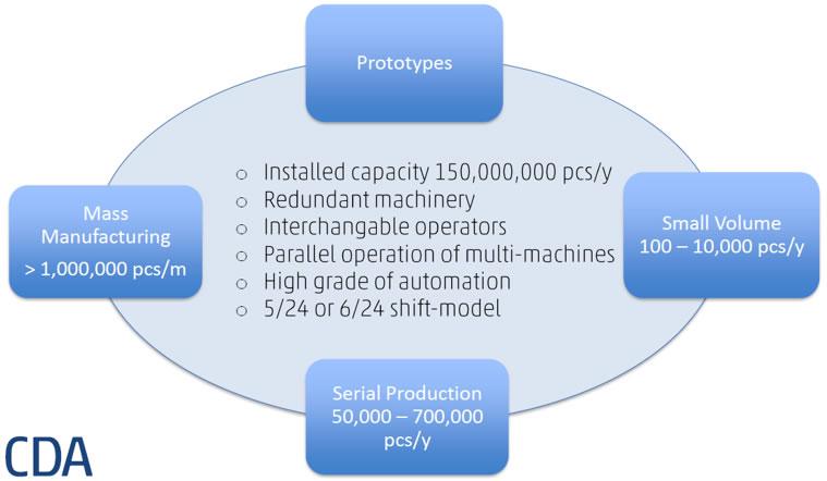 CDA为不同需求量客户提供灵活的产能服务