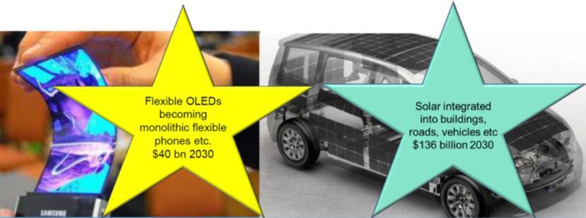 2030年柔性OLED智能手机和太阳能建筑、道路及车辆市场预测