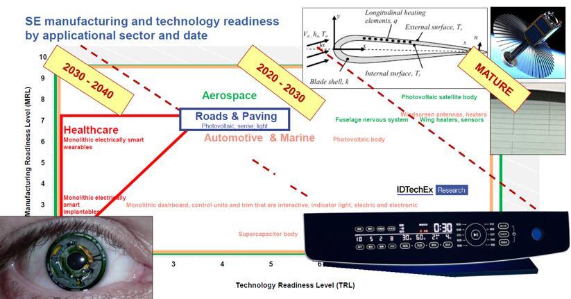 按应用细分的结构电子制造和技术成熟度
