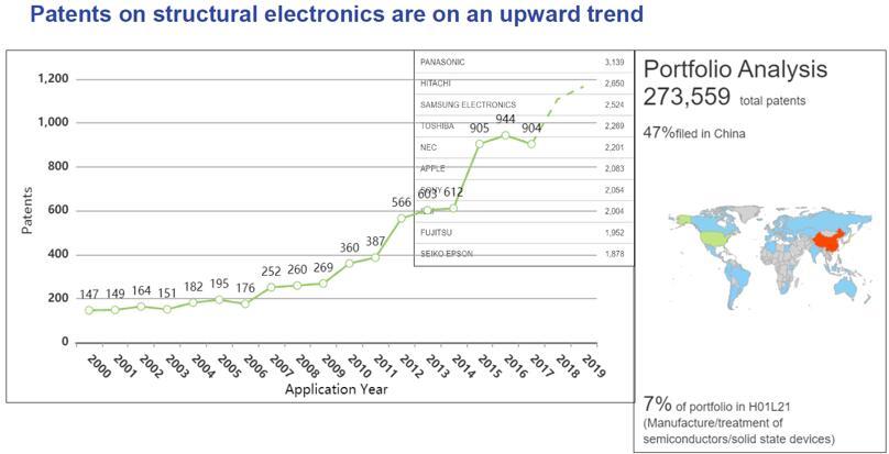 结构电子专利申请持续增长