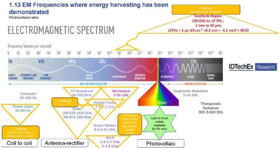 能量收集电磁频谱