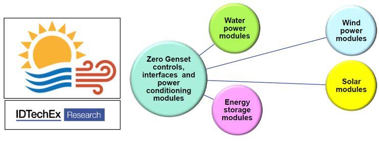 零排放微电网