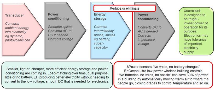 新型能量收集技术可以简化系统设计