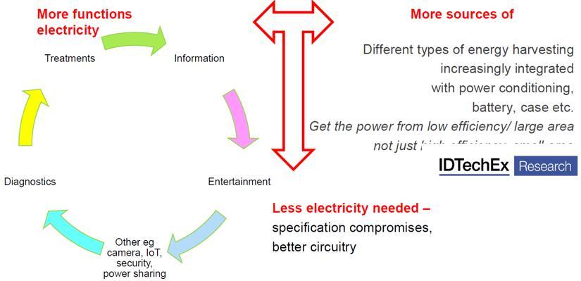能量收集技术支持下的智能手环创新趋势