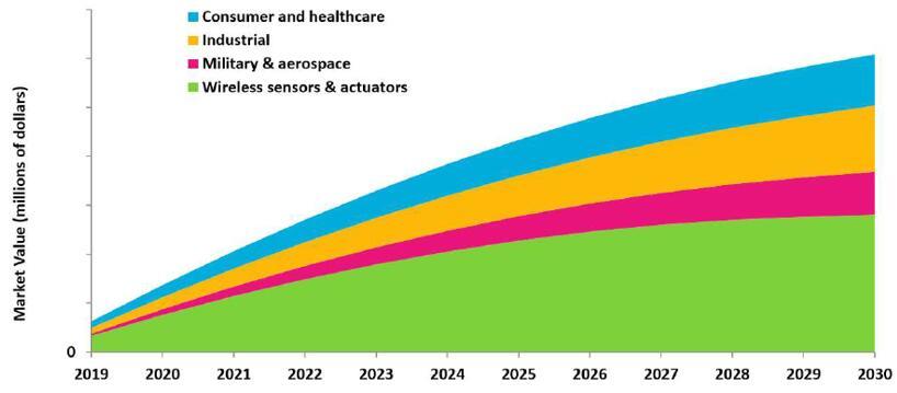 按应用细分的热电能量收集市场预测