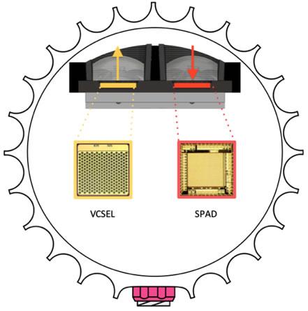 Ouster数字激光雷达结构示意图