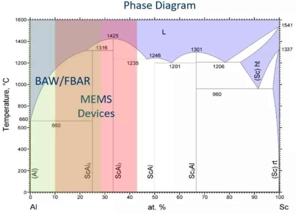 AlSc相图以及BAW和MEMS的应用