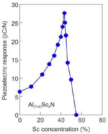 AlN压电性能随Sc元素的变化